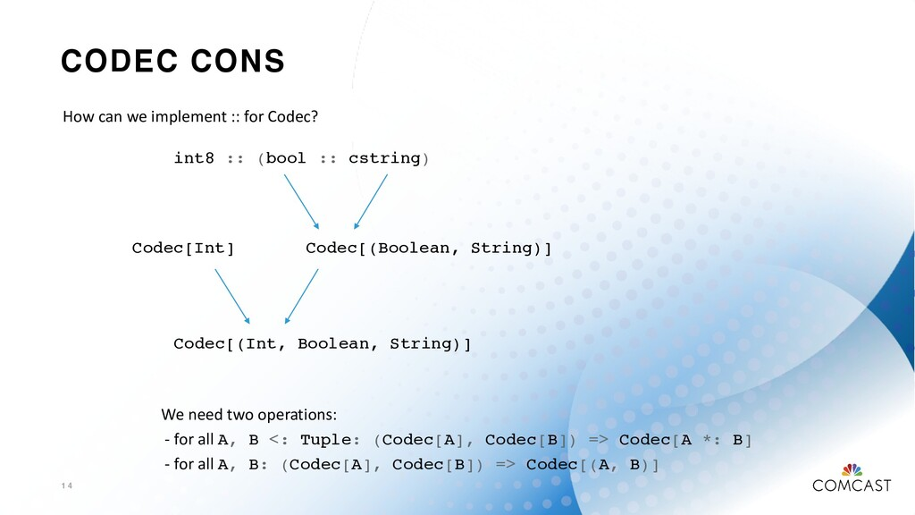 CODEC CONS 1 4 How can we implement :: for Code...