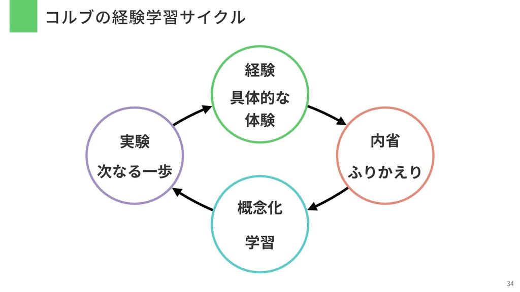 コルブの経験学習サイクル 34 経験 具体的な 体験 内省 ふりかえり 概念化 学習 実験 次...