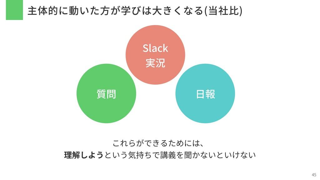 主体的に動いた⽅が学びは⼤きくなる(当社⽐) 45 質問 Slack 実況 ⽇報 これらができ...