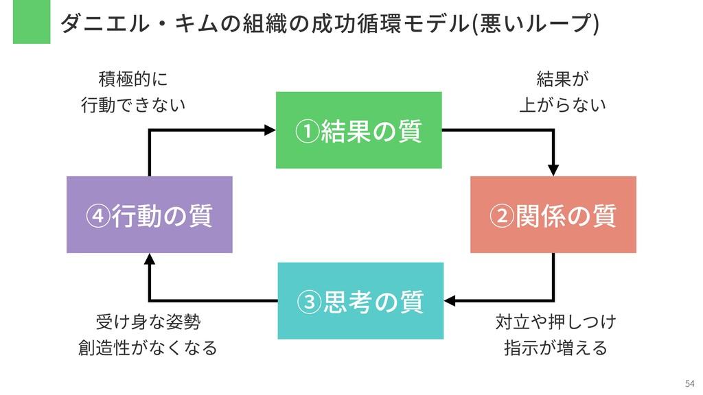 ダニエル・キムの組織の成功循環モデル(悪いループ) 54 ①結果の質 ②関係の質 ③思考の質 ...