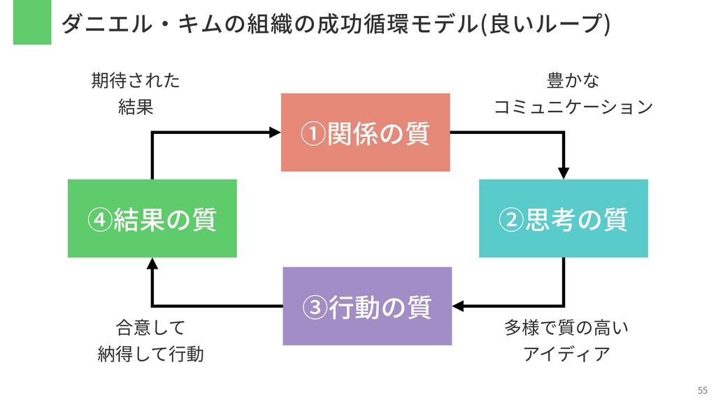 ダニエル・キムの組織の成功循環モデル(良いループ) 55 ①関係の質 ②思考の質 ③⾏動の質 ...