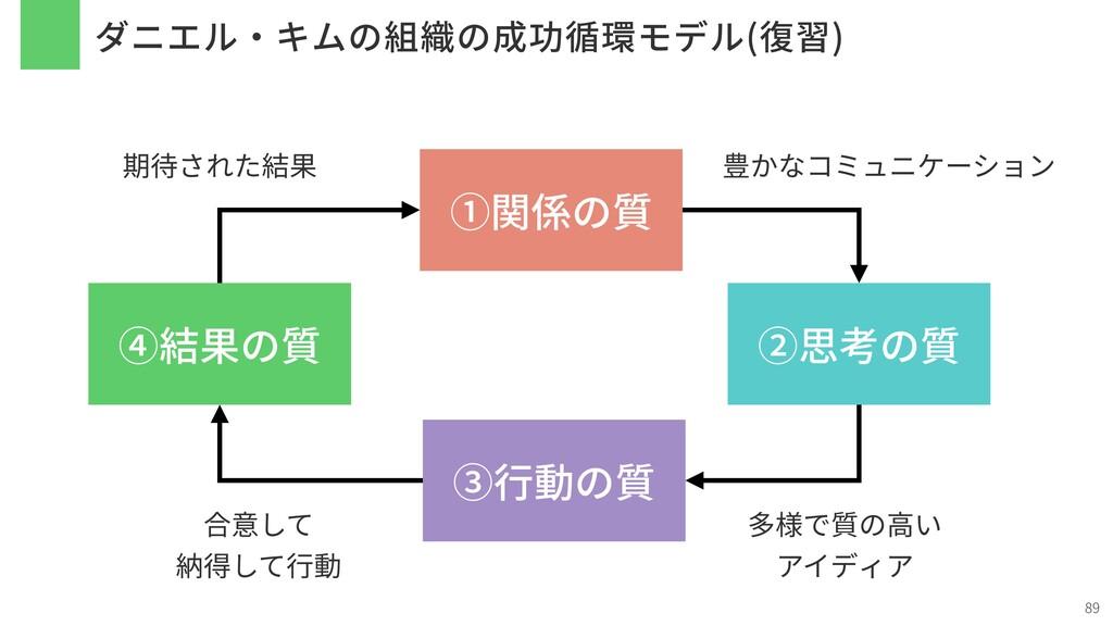 ダニエル・キムの組織の成功循環モデル(復習) 89 ①関係の質 ②思考の質 ③⾏動の質 ④結果...