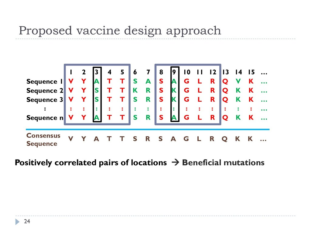 Proposed vaccine design approach 24 1 2 3 4 5 6...