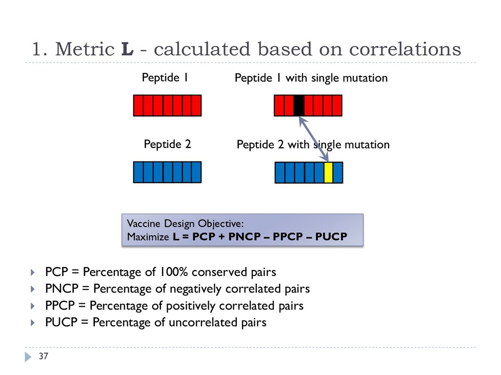 1. Metric L - calculated based on correlations ...