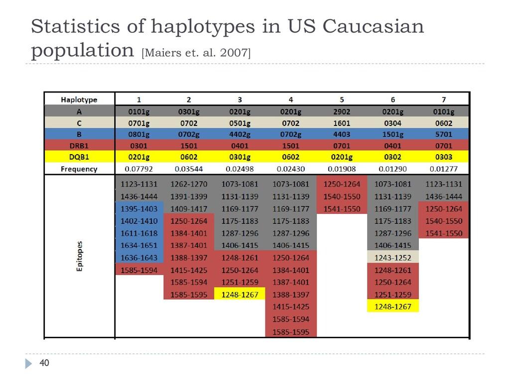 Statistics of haplotypes in US Caucasian popula...