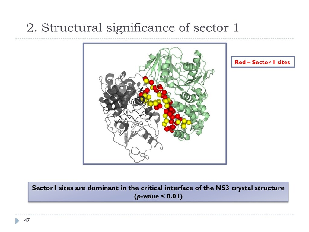 2. Structural significance of sector 1 47 Secto...