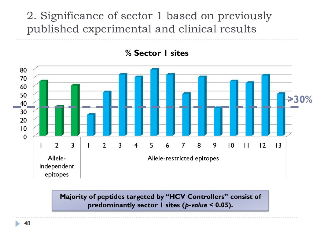 2. Significance of sector 1 based on previously...