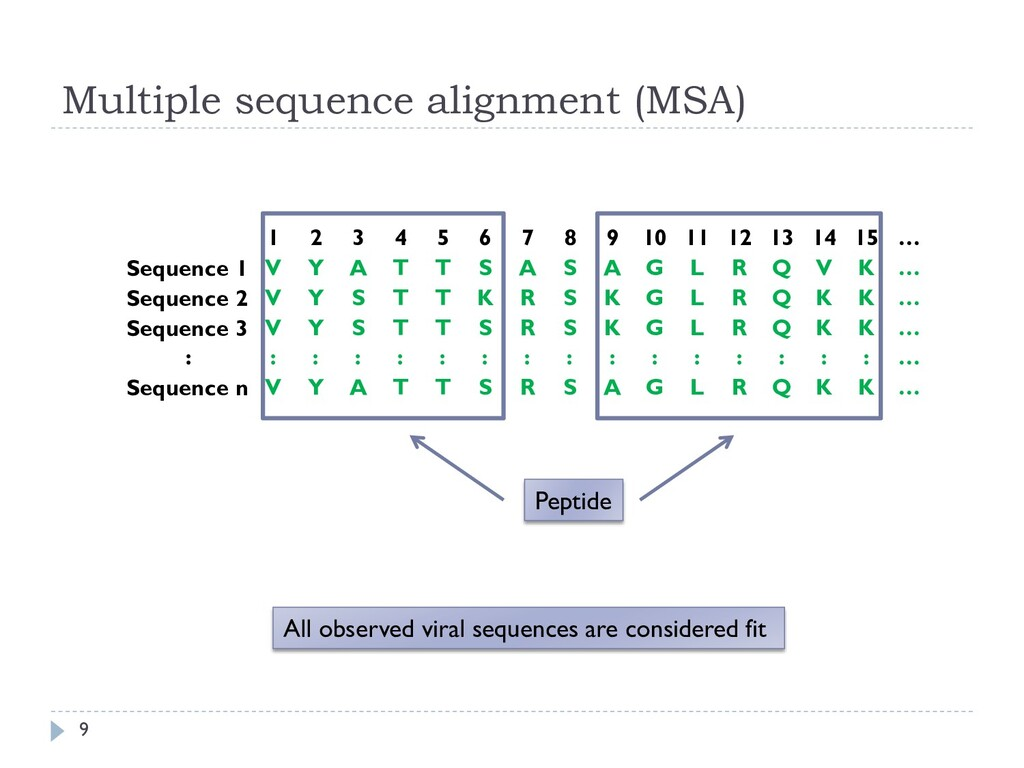 Multiple sequence alignment (MSA) 9 1 2 3 4 5 6...