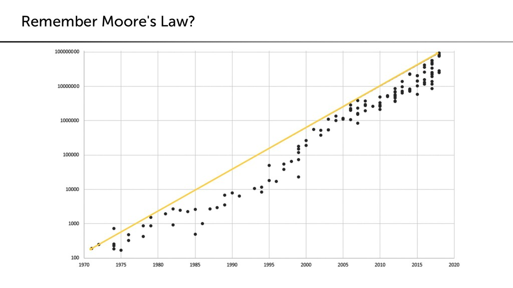 Remember Moore's Law?