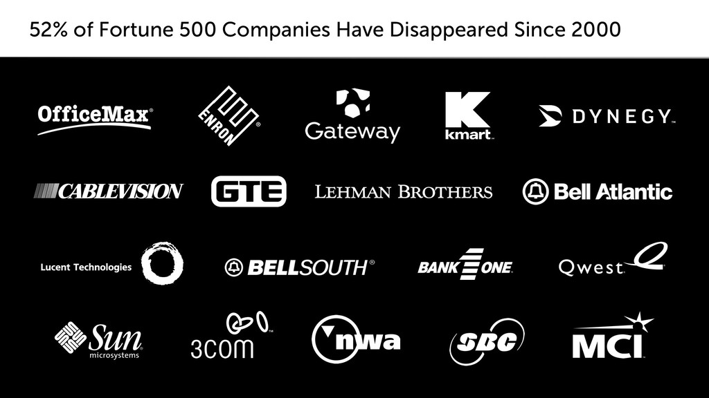 52% of Fortune 500 Companies Have Disappeared S...