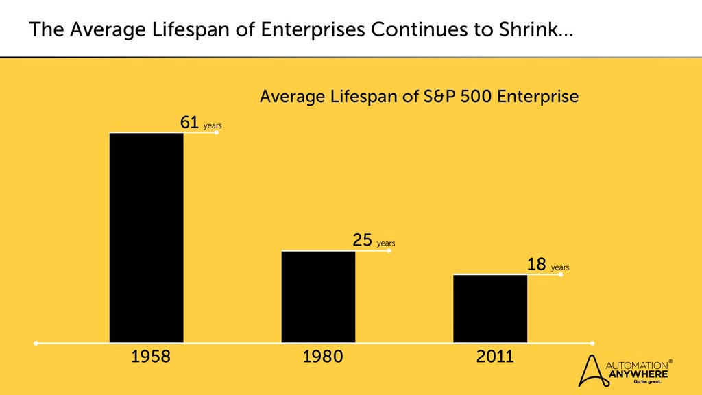 The Average Lifespan of Enterprises Continues t...