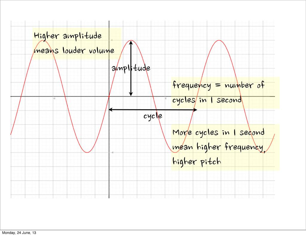 cycle amplitude Higher