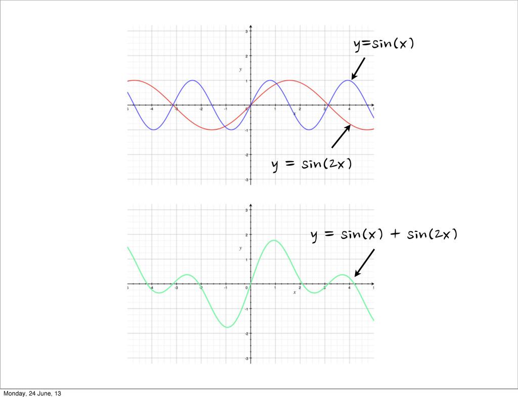 y=sin(x) y