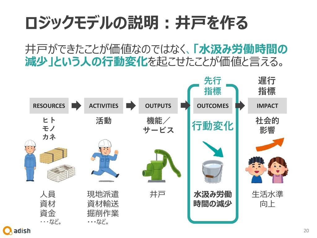 ロジックモデルの説明:井戸を作る 井戸ができたことが価値なのではなく、「水汲み労働時間の 減少...