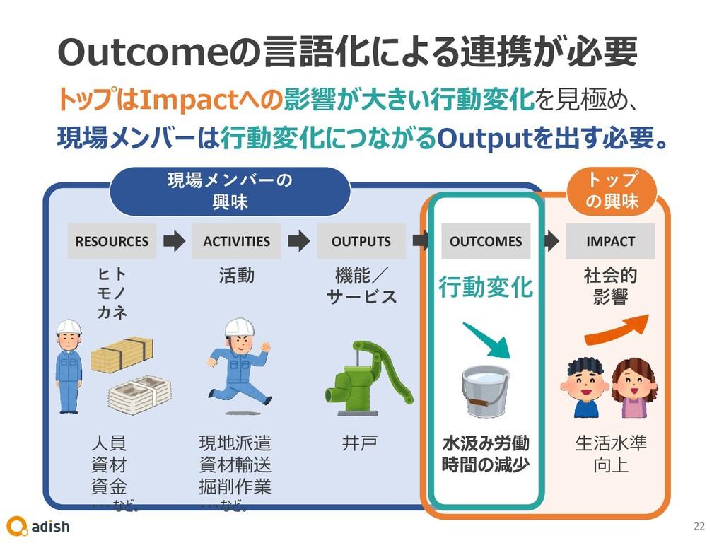 Outcomeの言語化による連携が必要 トップはImpactへの影響が大きい行動変化を見極め、...