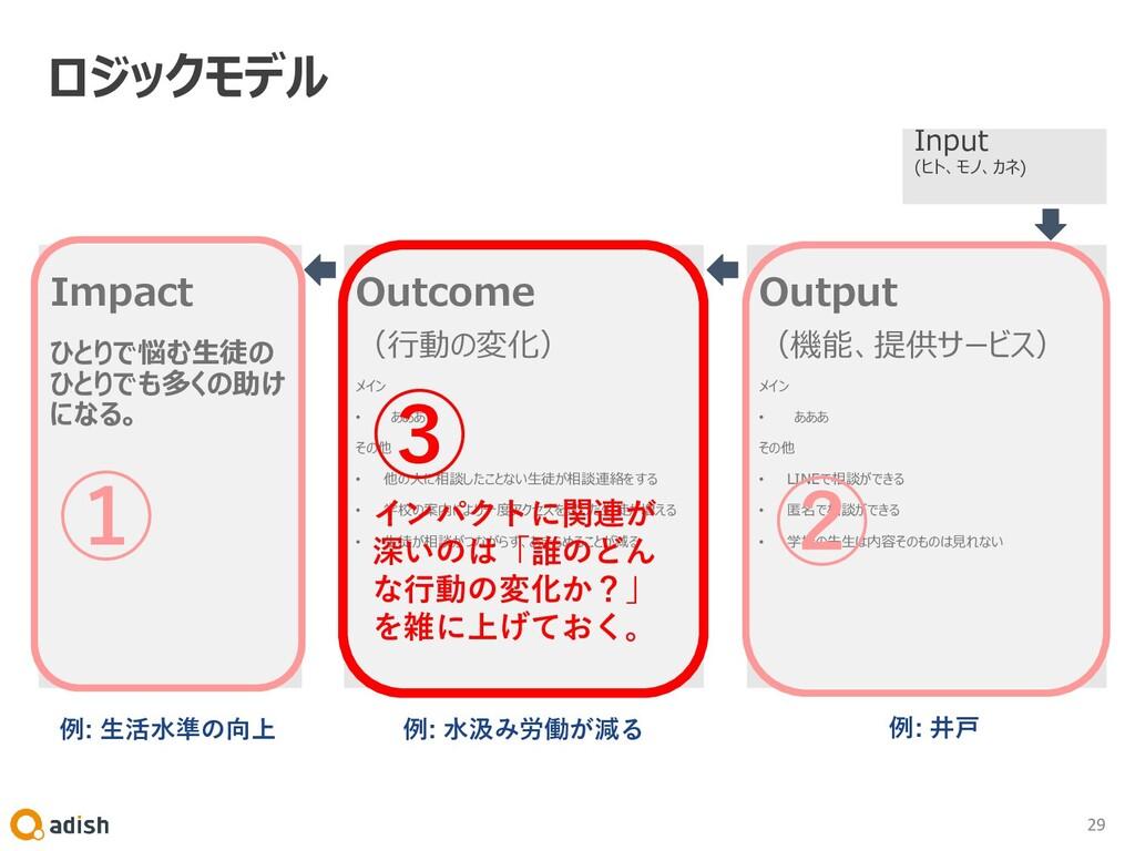 Output (機能、提供サービス) メイン • あああ その他 • LINEで相談ができる ...