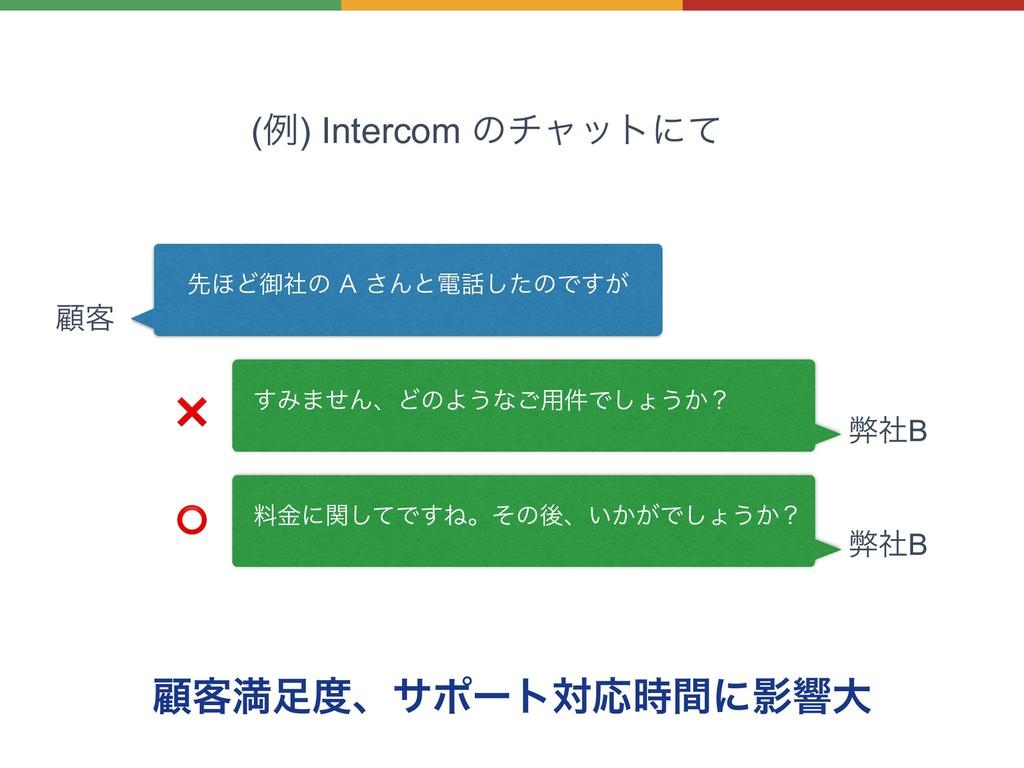 (ྫ) Intercom ͷνϟοτʹͯ ސ٬ຬɺαϙʔτରԠؒʹӨڹେ ઌ΄Ͳޚࣾͷ...