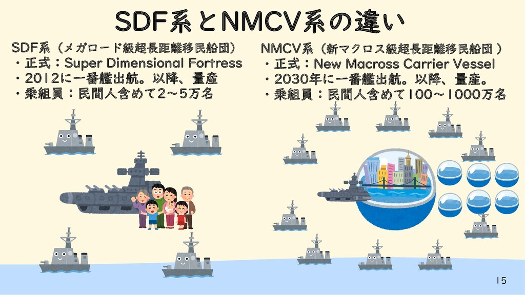15 SDF系とNMCV系の違い SDF系(メガロード級超長距離移民船団) ・正式:Super...