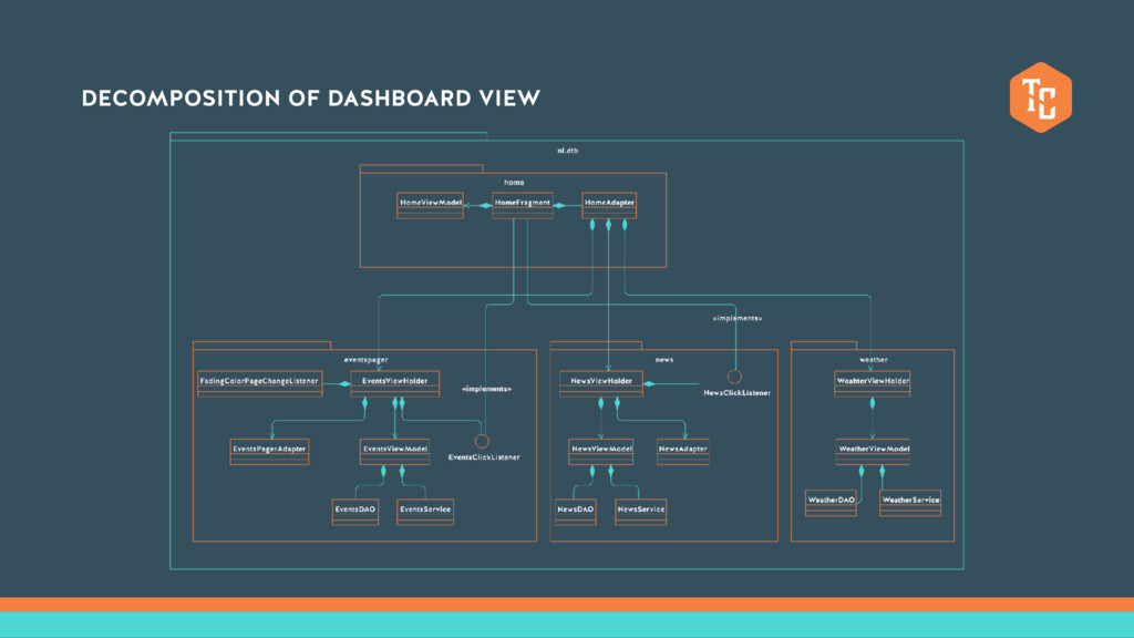 DECOMPOSITION OF DASHBOARD VIEW