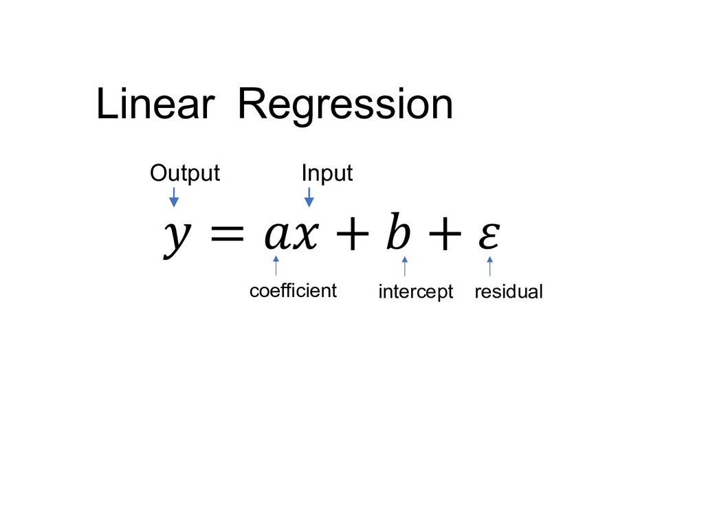 Regression Linear  =  +  +  Input Output coeffi...