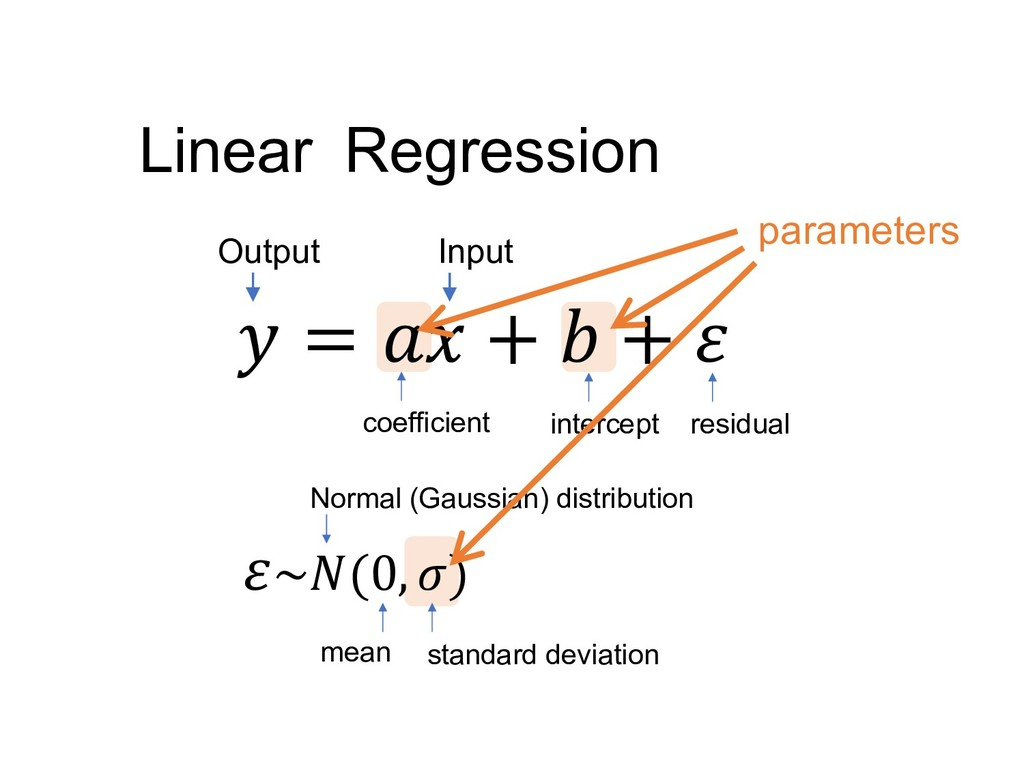 Regression Linear  =  +  +  ~(0, ) Input Output...