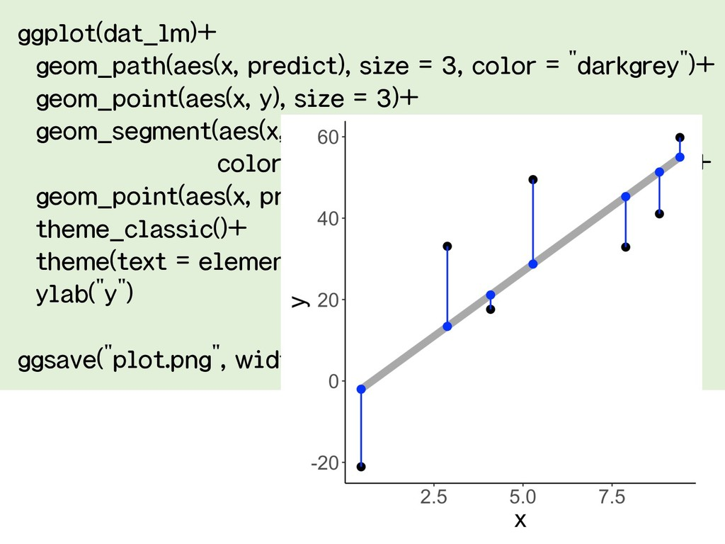 ggplot(dat_lm)+ geom_path(aes(x, predict), size...