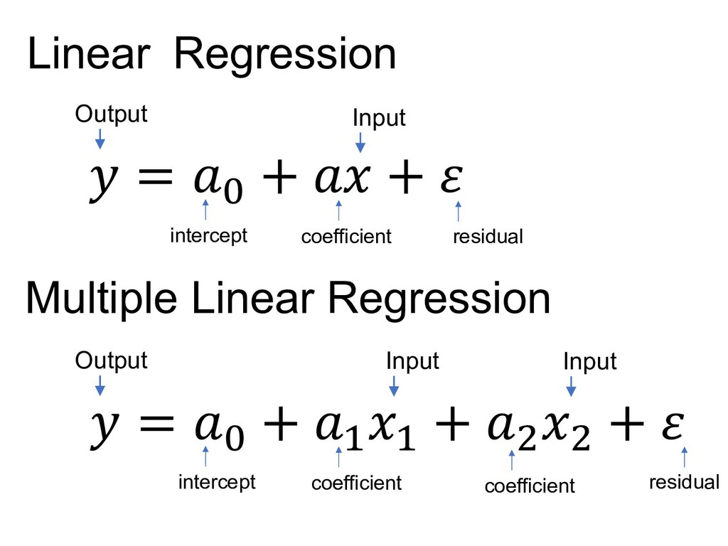 Regression Linear  = W +  +  Input Output coeff...