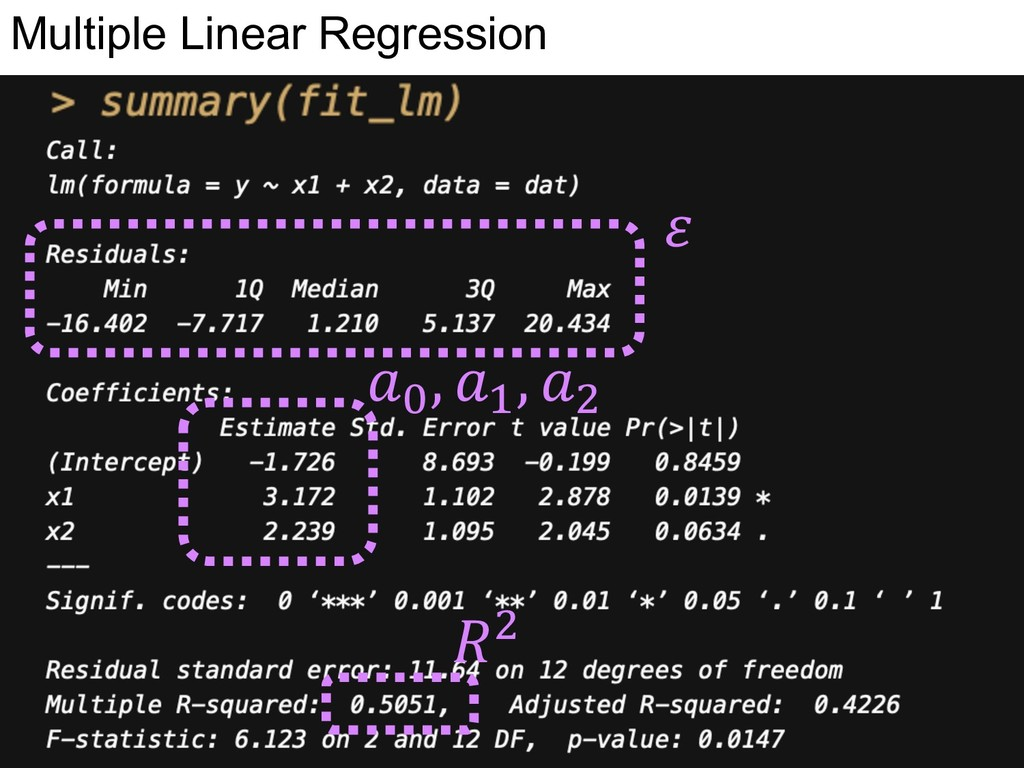 Multiple Linear Regression  W , X , H H