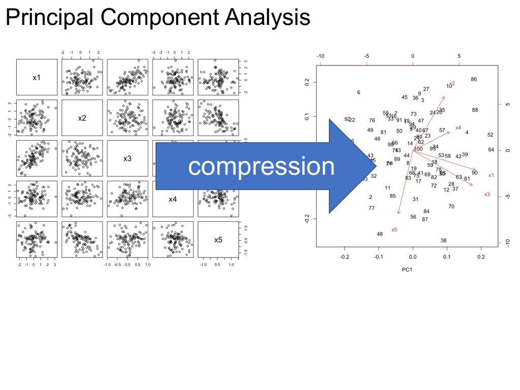 Principal Component Analysis compression