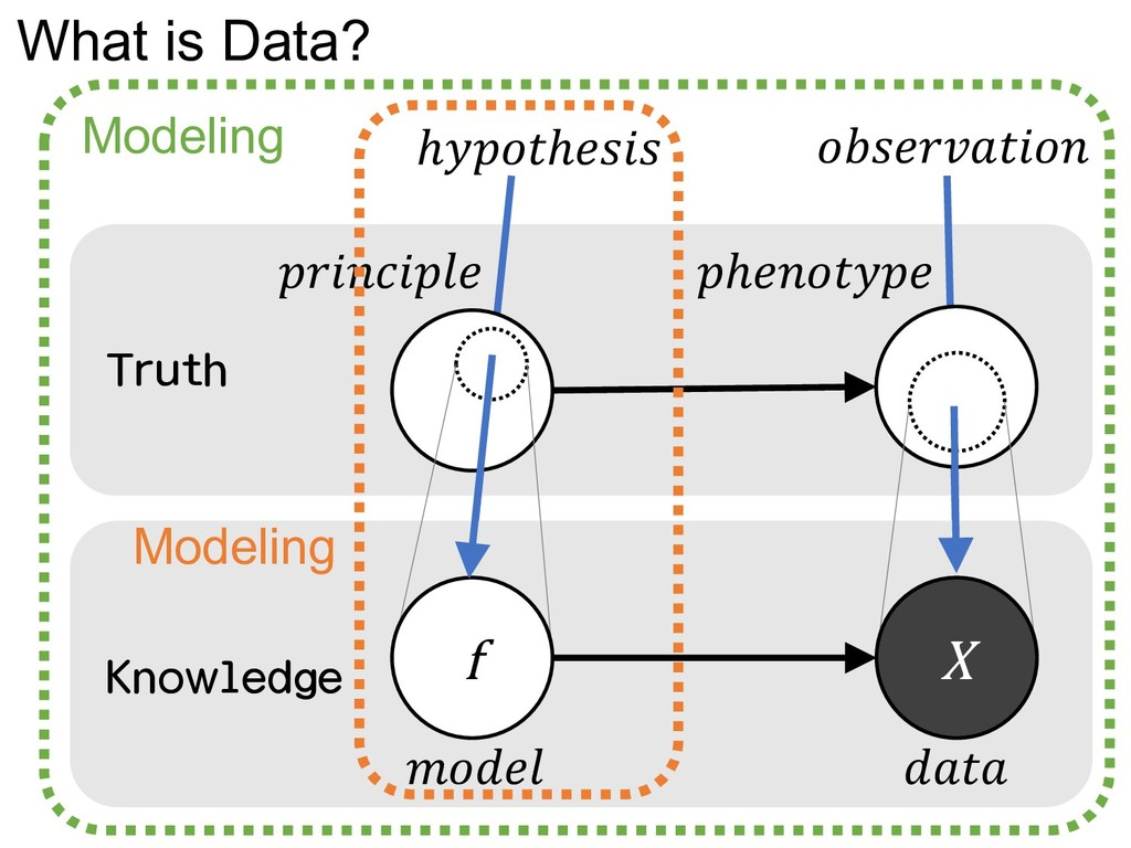 What is Data?   ℎ  f X ℎℎ  Truth Knowledge Mode...