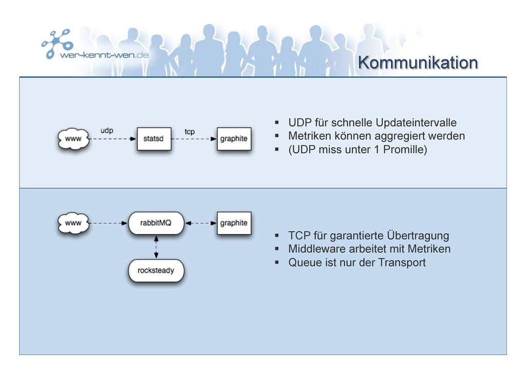 Kommunikation § UDP für schnelle Updateinterv...
