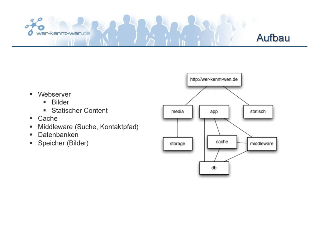 Aufbau § Webserver § Bilder § Statischer ...