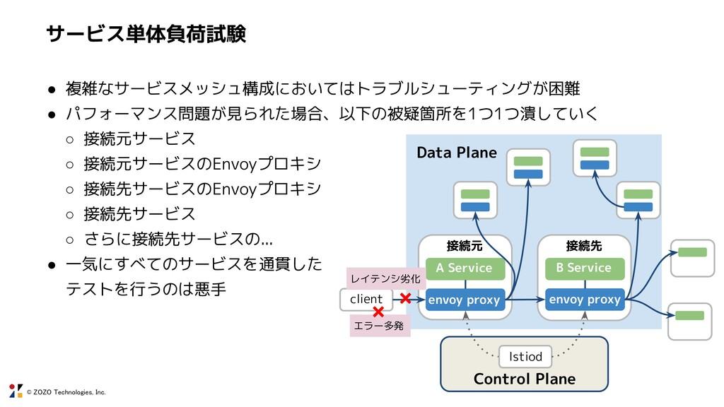 © ZOZO Technologies, Inc. サービス単体負荷試験 Data Plane...