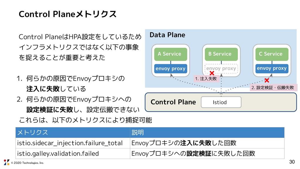 © ZOZO Technologies, Inc. Control Planeメトリクス Co...