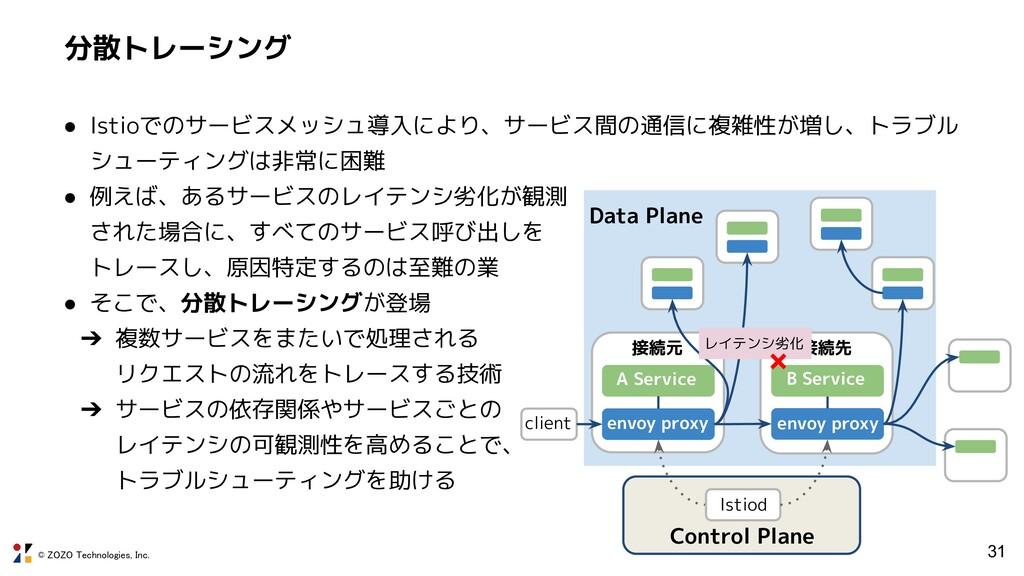 © ZOZO Technologies, Inc. 分散トレーシング 31 Data Plan...