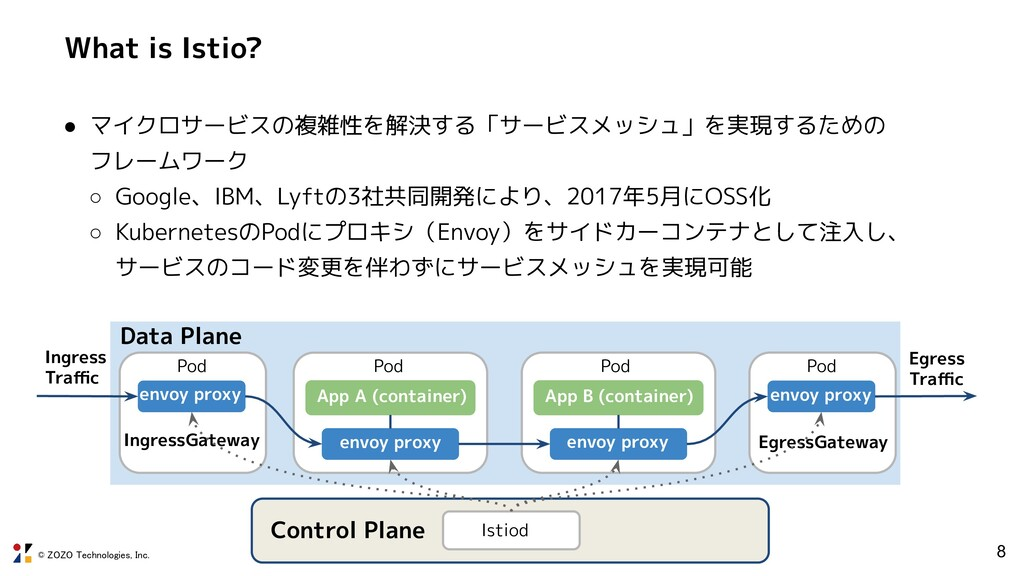 © ZOZO Technologies, Inc. What is Istio? ● マイクロ...