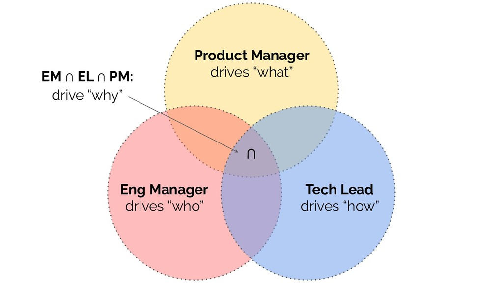 """Eng Manager drives """"who"""" Tech Lead drives """"how""""..."""