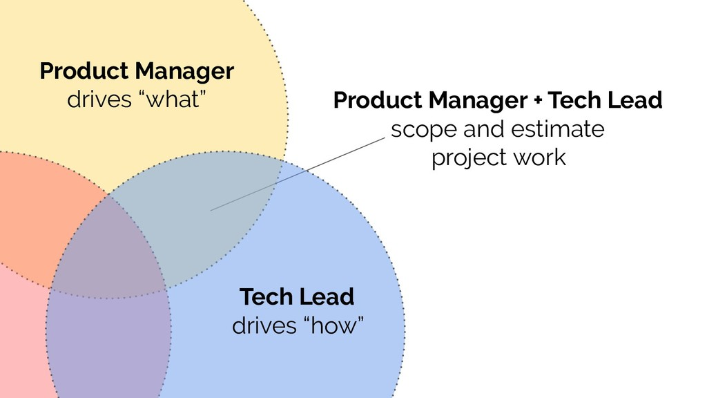Product Manager + Tech Lead scope and estimate ...