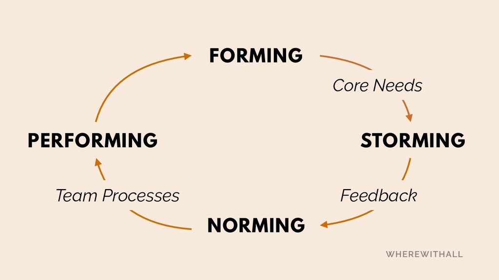 FORMING STORMING NORMING PERFORMING Team Proces...