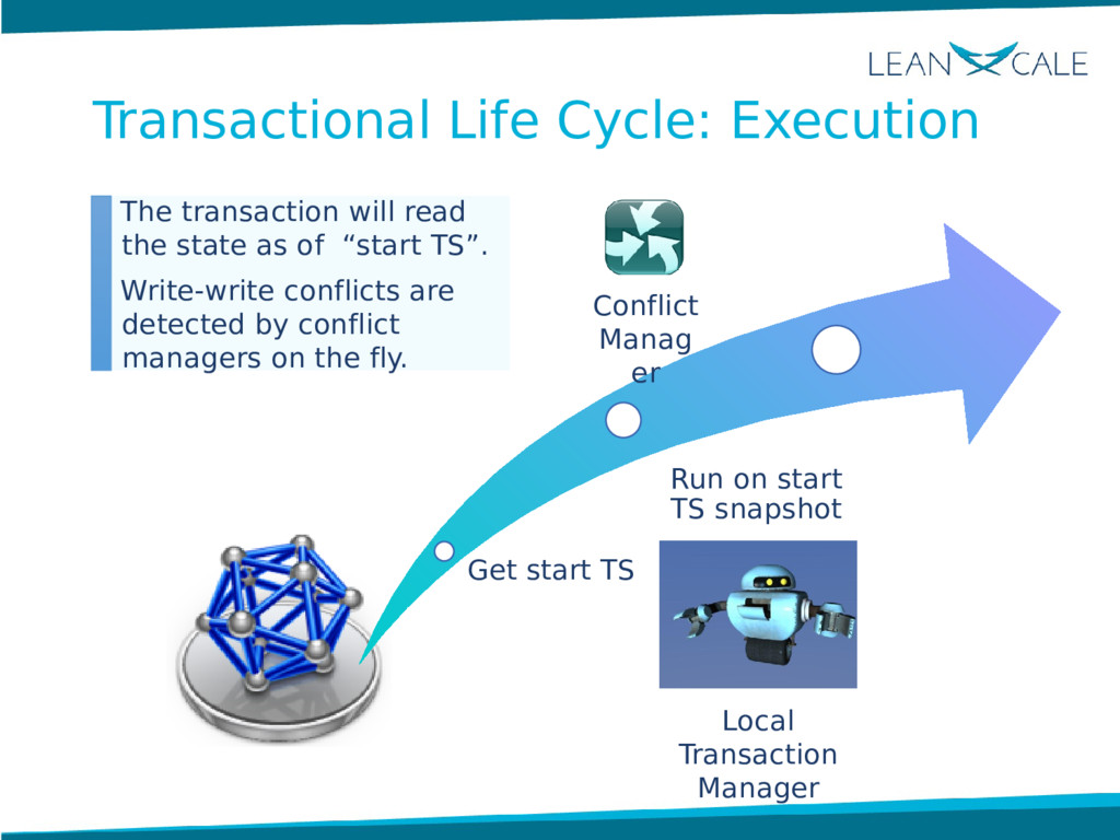 Local Transaction Manager Get start TS Run on s...