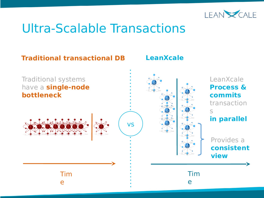LeanXcale Process & commits transaction s in pa...