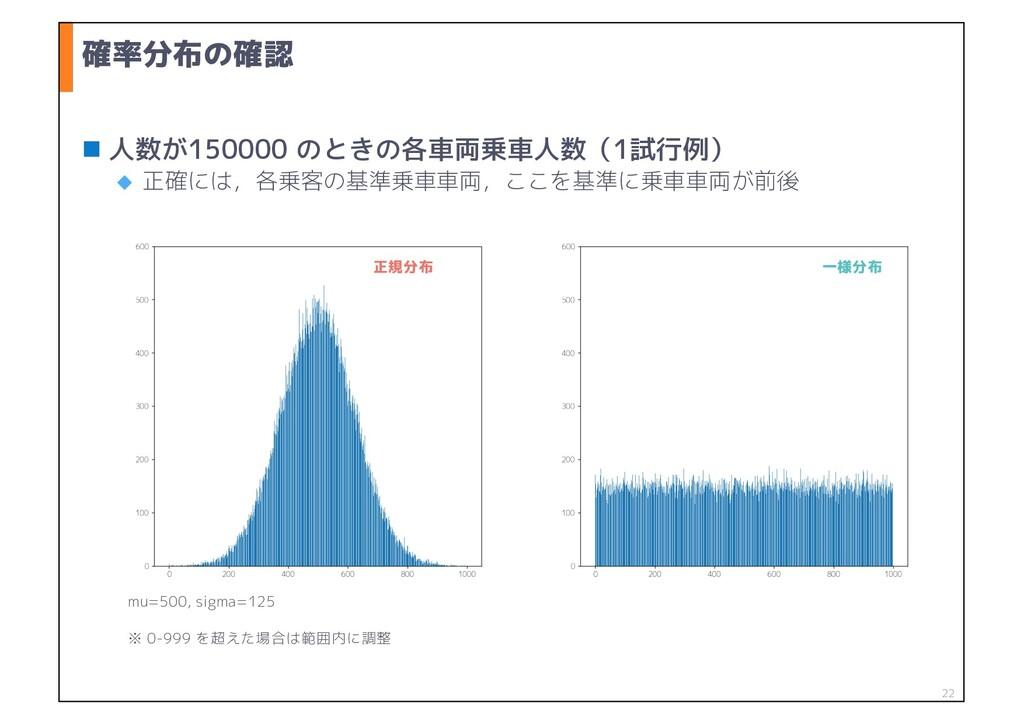 確率分布の確認 n 人数が150000 のときの各車両乗車人数(1試行例) u 正確には,各乗...
