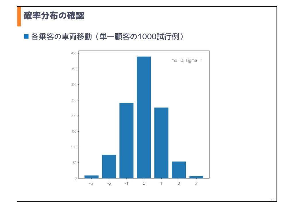 確率分布の確認 n 各乗客の車両移動(単一顧客の1000試行例) 0 1 2 3 -3 -2 ...