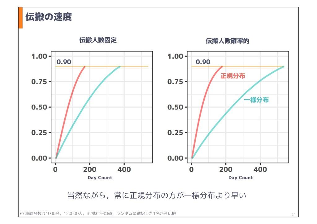 伝搬の速度 24 正規分布 一様分布 Day Count 0.90 当然ながら,常に正規分布の...