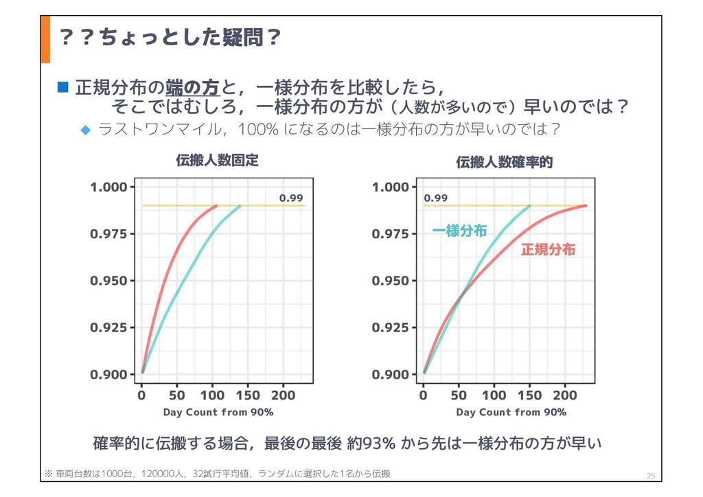??ちょっとした疑問? n 正規分布の端の方と,一様分布を比較したら, そこではむしろ,一様分...