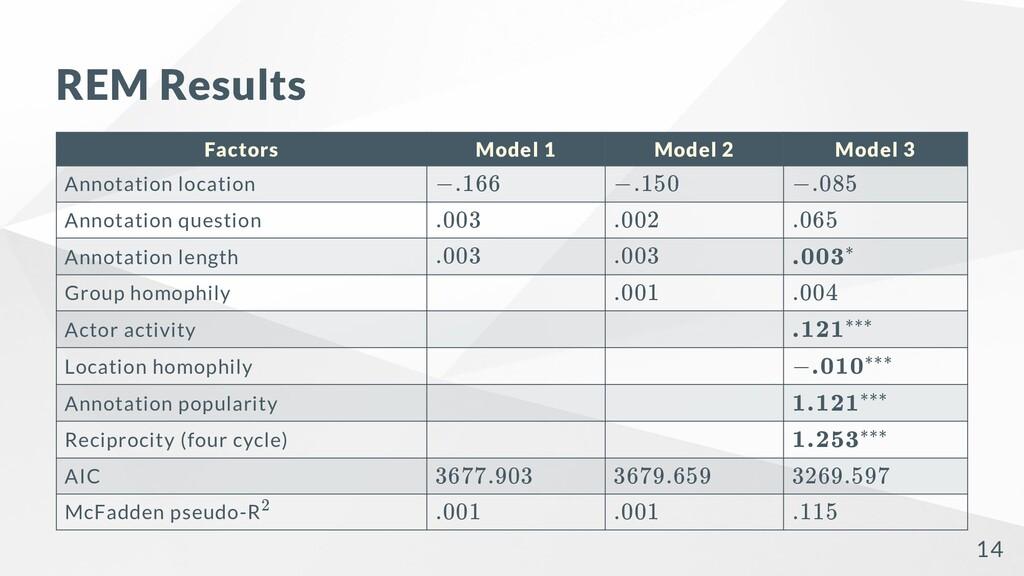 REM Results Factors Model 1 Model 2 Model 3 Ann...