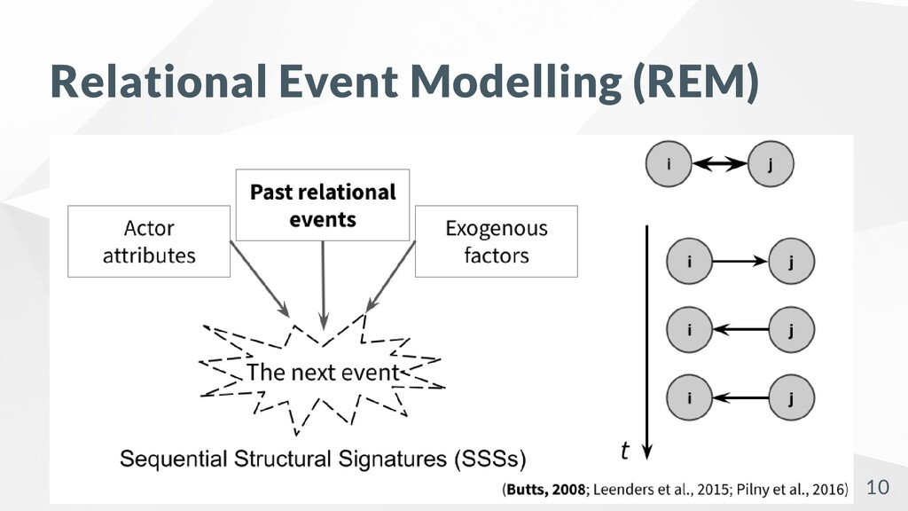Relational Event Modelling (REM) 10