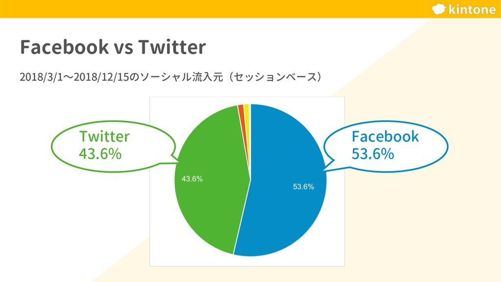 Facebook vs Twitter 2018/3/1〜2018/12/15のソーシャル流入...