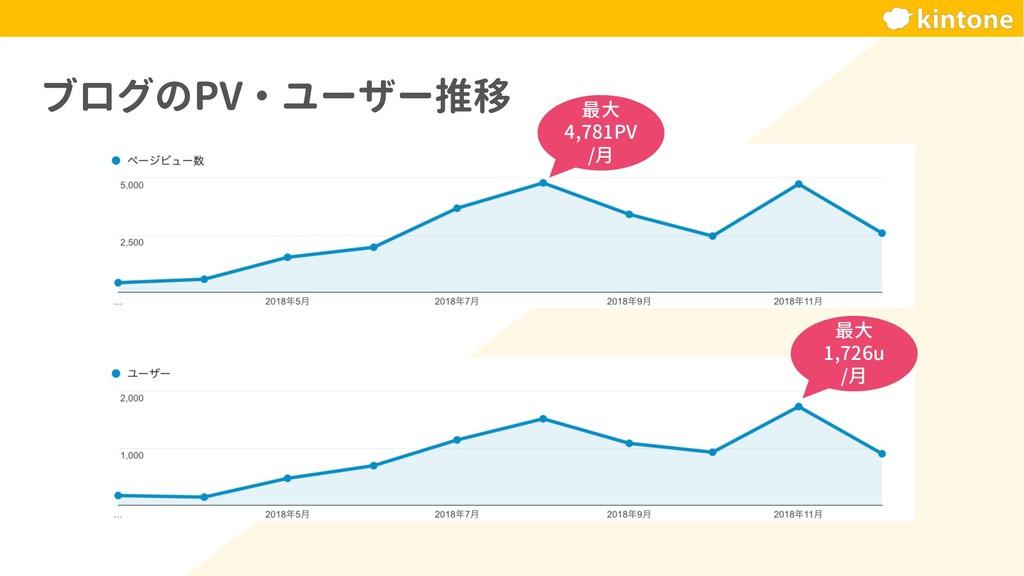 ブログのPV・ユーザー推移 最大 4,781PV /月 最大 1,726u /月