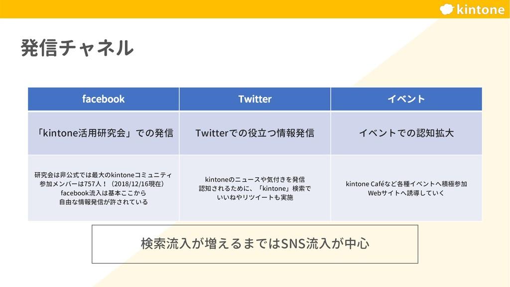 発信チャネル facebook Twitter イベント 「kintone活用研究会」での発信...